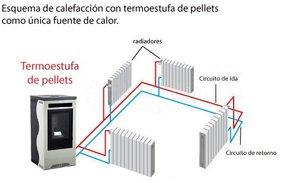 Estufas de pellets zaragoza for Caldera de pellets para radiadores