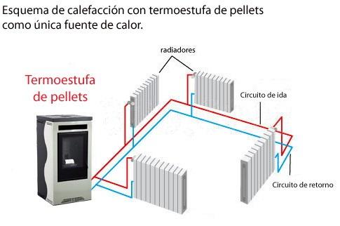 Estufas de calor finest ml acampar estufa de gas olla de for Caldera de pellets para radiadores