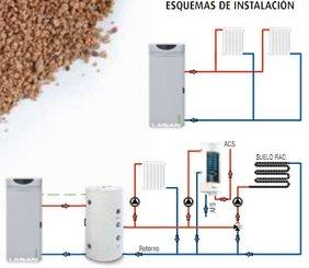 Calderas - Se puede instalar una caldera de biomasa en un piso ...